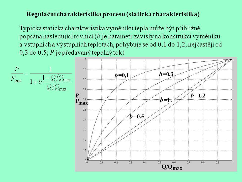 Regulační charakteristika procesu (statická charakteristika)