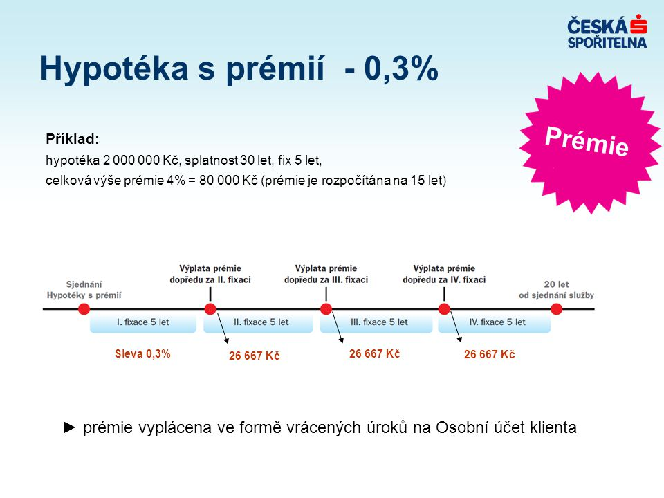 Hypotéka s prémií - 0,3% Prémie