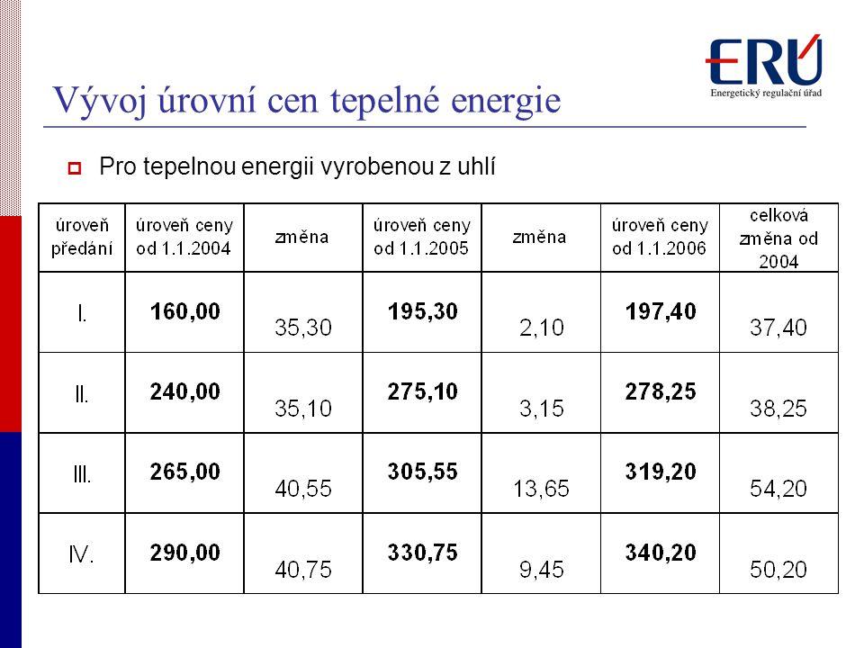 Vývoj úrovní cen tepelné energie
