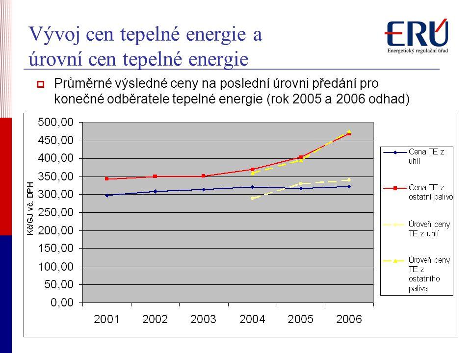 Vývoj cen tepelné energie a úrovní cen tepelné energie