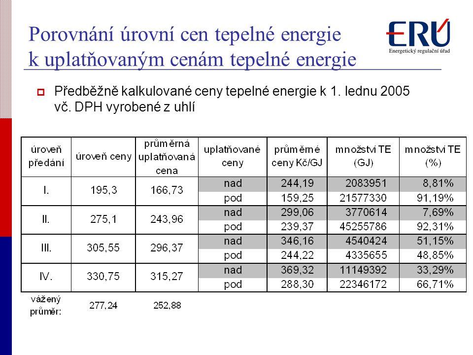 Porovnání úrovní cen tepelné energie k uplatňovaným cenám tepelné energie