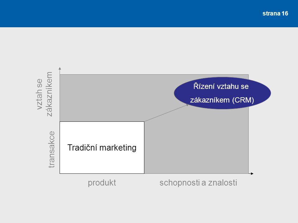 vztah se zákazníkem Tradiční marketing transakce produkt