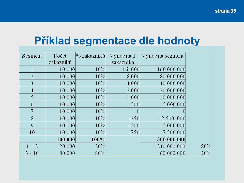 Příklad segmentace dle hodnoty