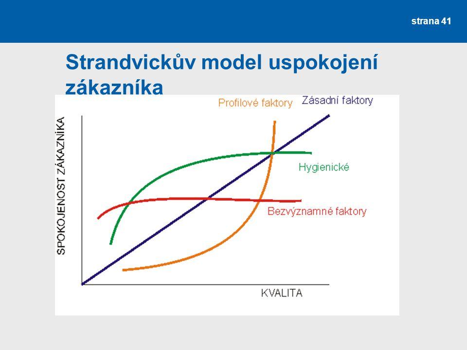 Strandvickův model uspokojení zákazníka