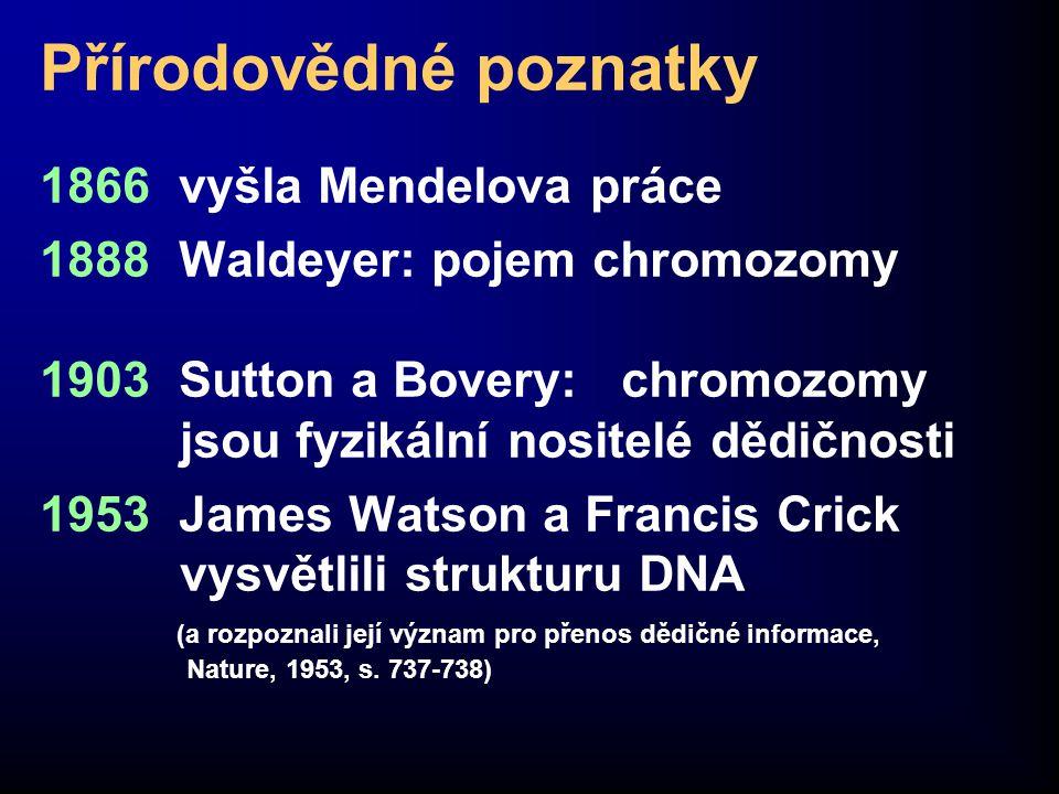 Přírodovědné poznatky 1866 vyšla Mendelova práce 1888 Waldeyer: pojem chromozomy 1903 Sutton a Bovery: chromozomy jsou fyzikální nositelé dědičnosti 1953 James Watson a Francis Crick vysvětlili strukturu DNA (a rozpoznali její význam pro přenos dědičné informace, Nature, 1953, s.