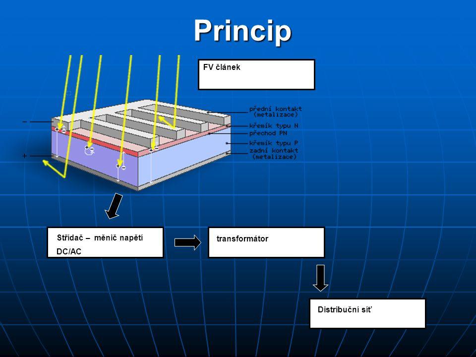 Princip FV článek Střídač – měnič napětí transformátor DC/AC
