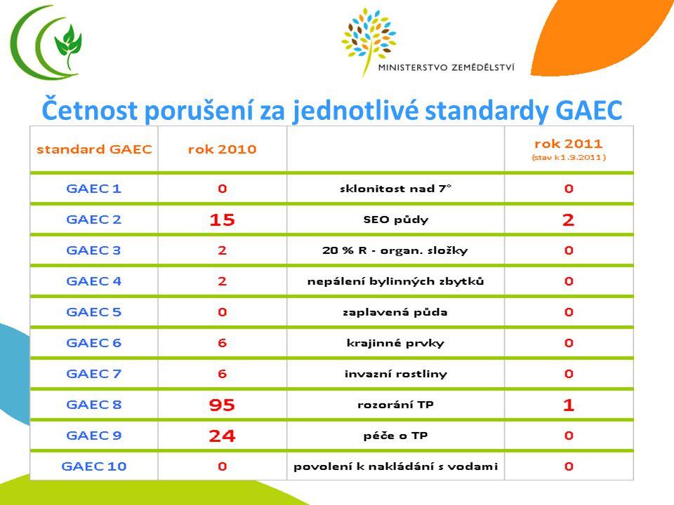 Četnost porušení za jednotlivé standardy GAEC