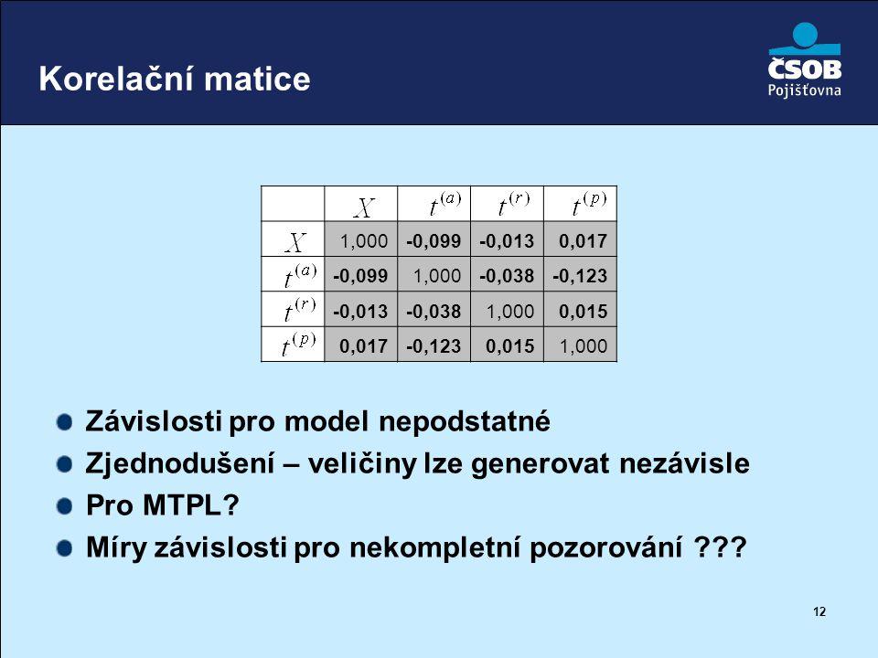 Korelační matice Závislosti pro model nepodstatné
