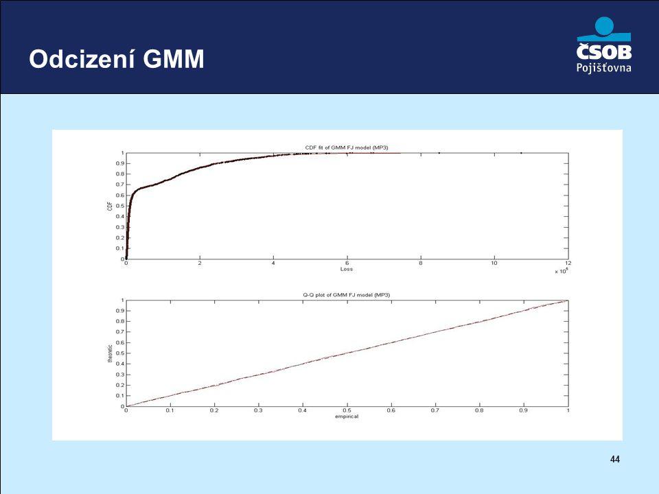 Odcizení GMM