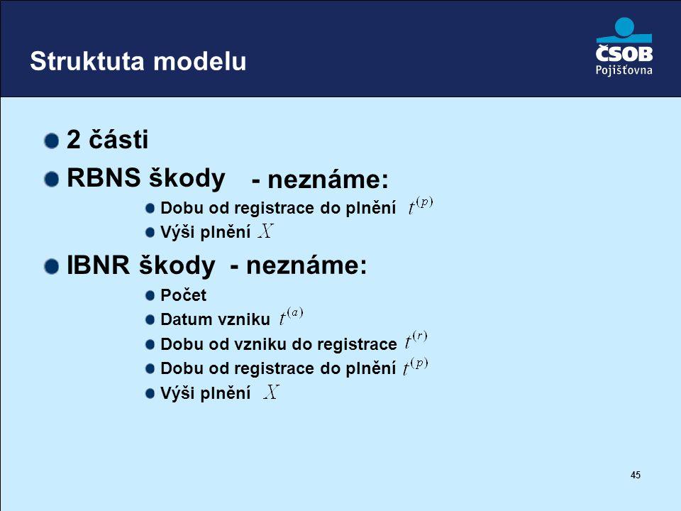 Struktuta modelu 2 části RBNS škody - neznáme: IBNR škody - neznáme: