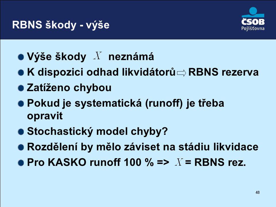 RBNS škody - výše Výše škody neznámá. K dispozici odhad likvidátorů RBNS rezerva. Zatíženo chybou.