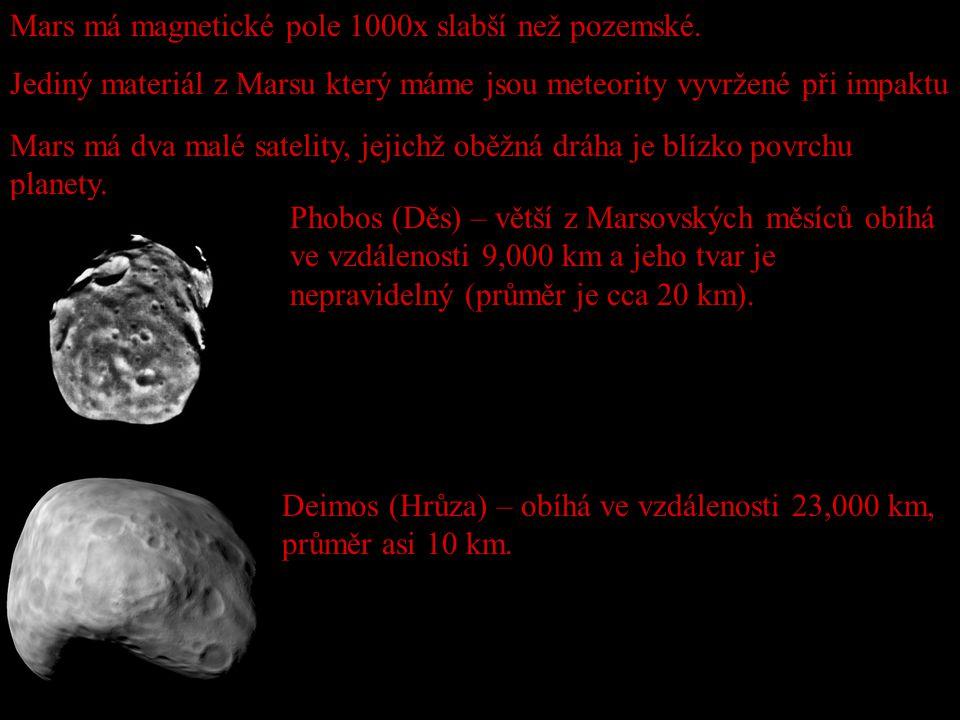 Mars má magnetické pole 1000x slabší než pozemské.