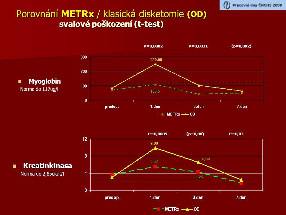 Porovnání METRx / klasická disketomie (OD) svalové poškození (t-test)