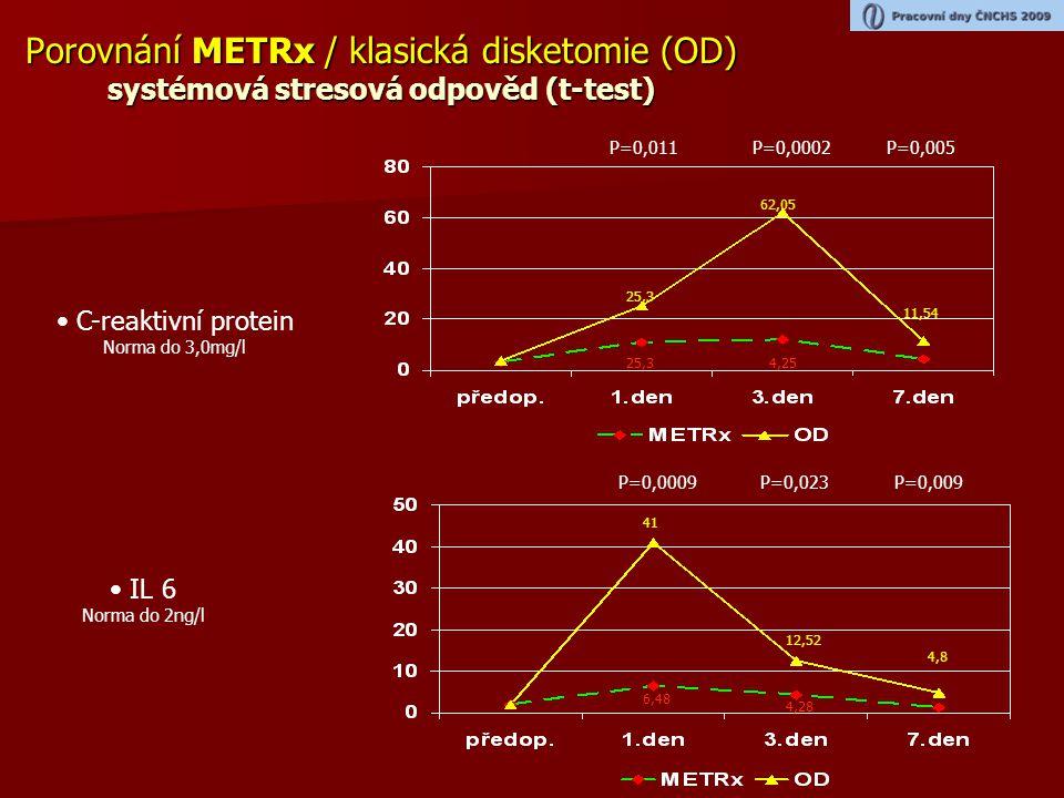 Porovnání METRx / klasická disketomie (OD) systémová stresová odpověd (t-test)