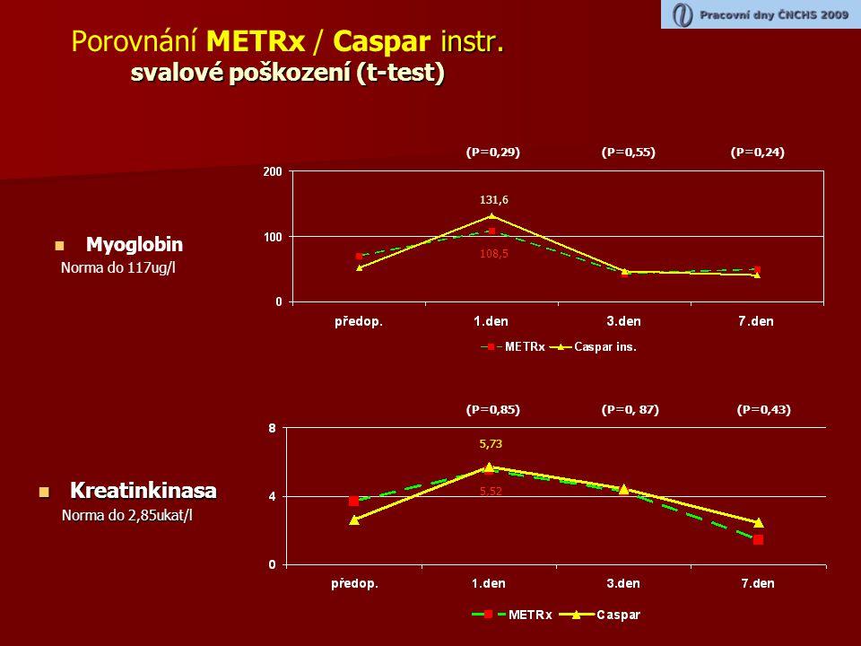 Porovnání METRx / Caspar instr. svalové poškození (t-test)