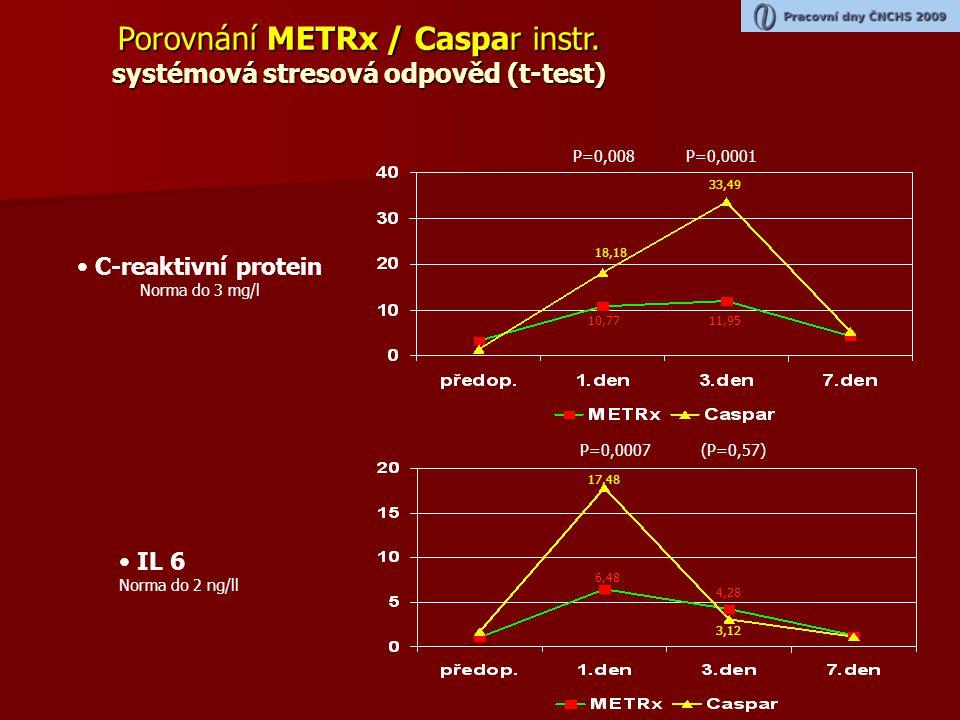 Porovnání METRx / Caspar instr. systémová stresová odpověd (t-test)