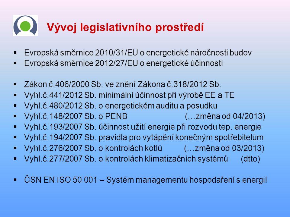 Vývoj legislativního prostředí