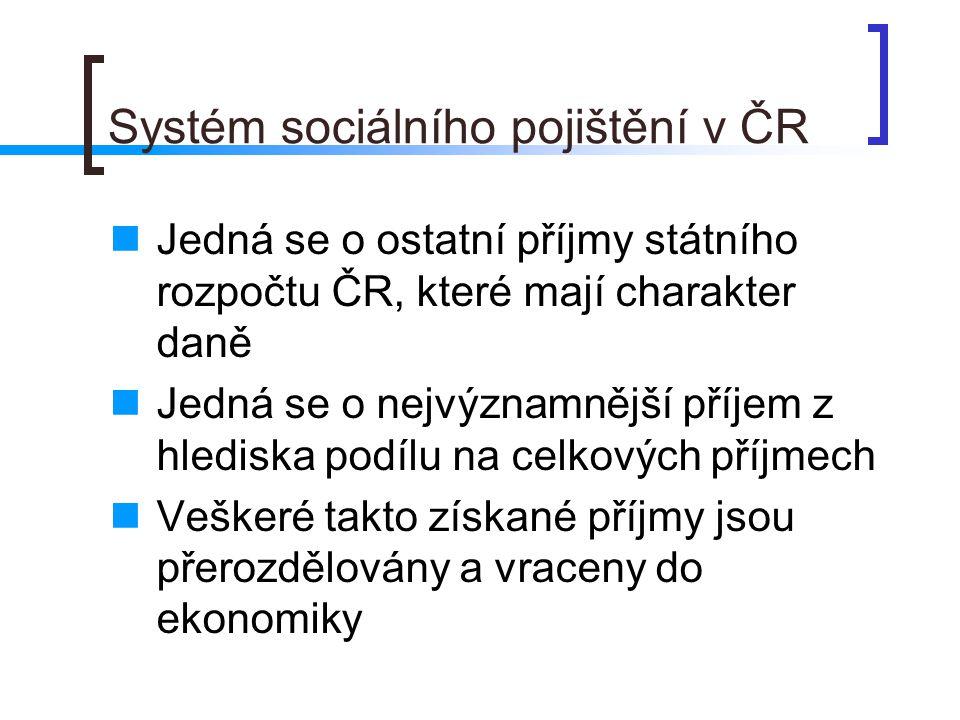 Systém sociálního pojištění v ČR