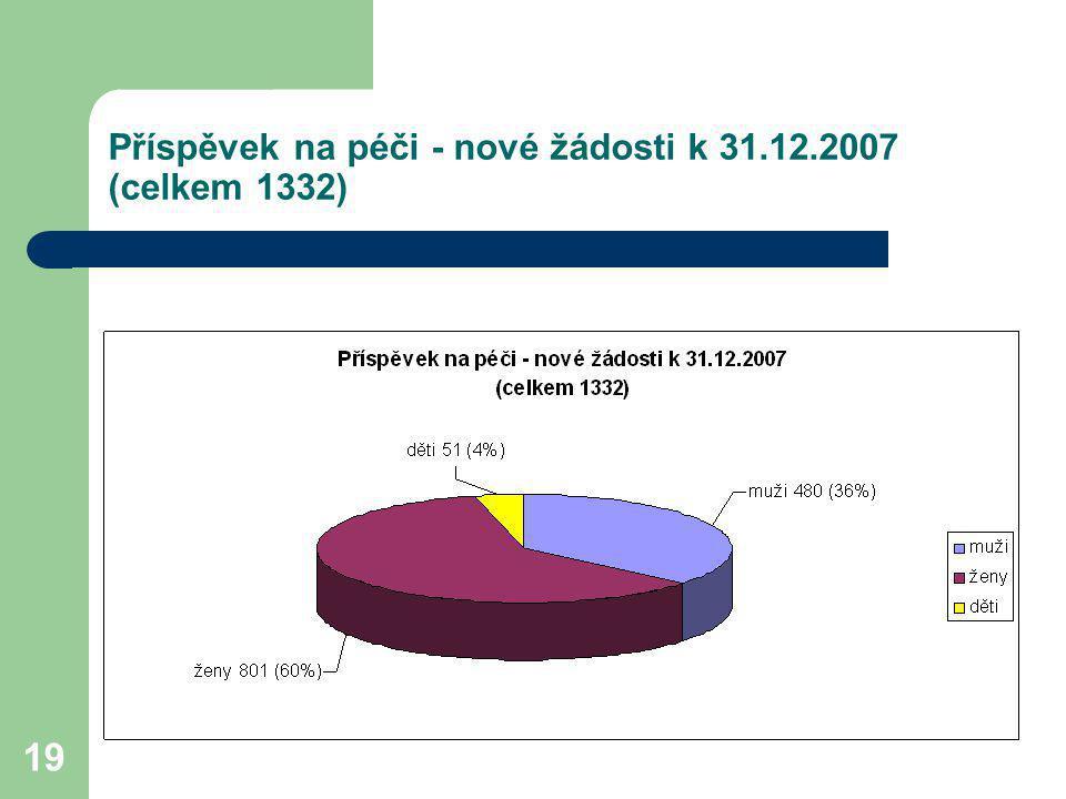 Příspěvek na péči - nové žádosti k 31.12.2007 (celkem 1332)