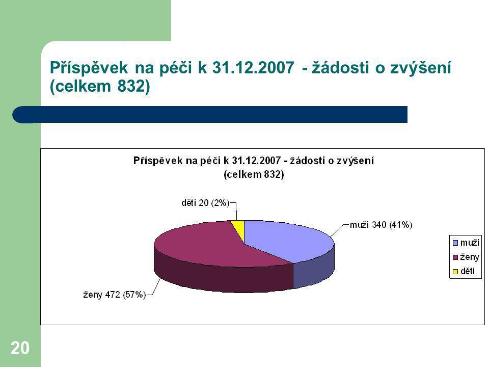 Příspěvek na péči k 31.12.2007 - žádosti o zvýšení (celkem 832)