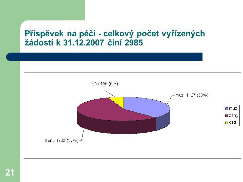 Příspěvek na péči - celkový počet vyřízených žádostí k 31. 12