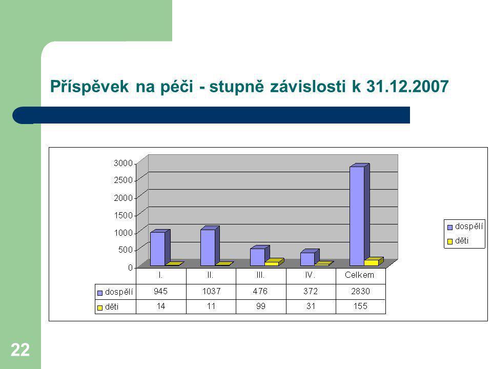 Příspěvek na péči - stupně závislosti k 31.12.2007