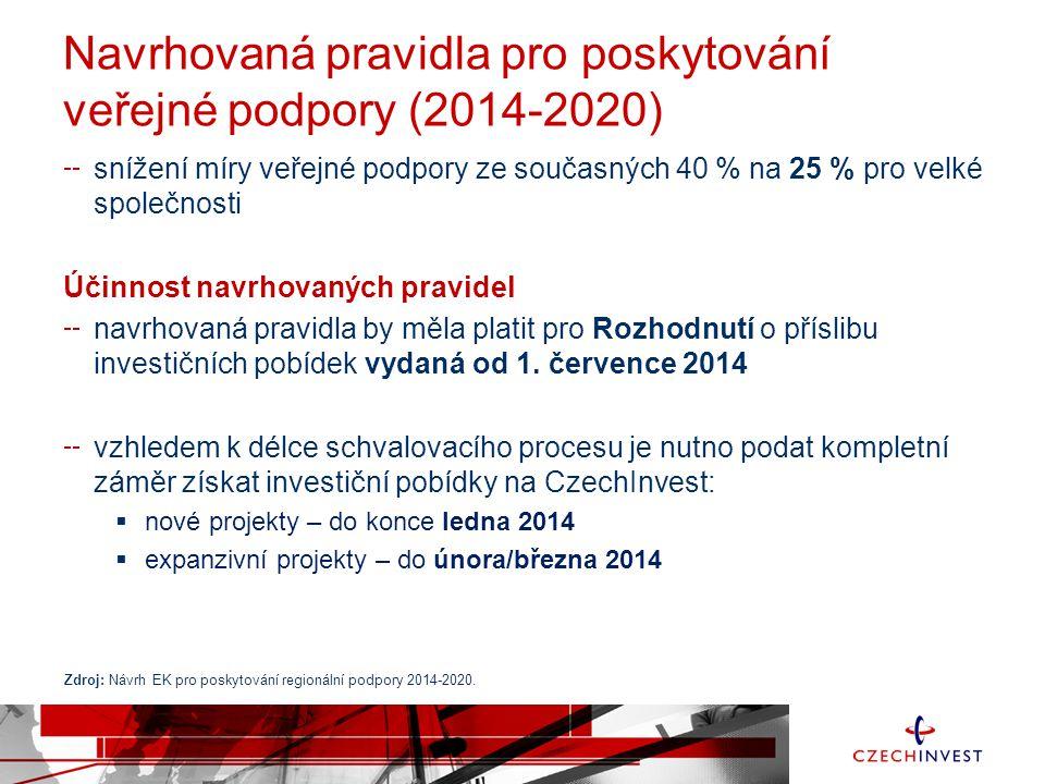Navrhovaná pravidla pro poskytování veřejné podpory (2014-2020)