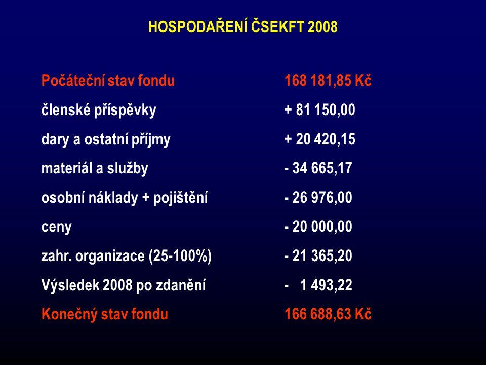 HOSPODAŘENÍ ČSEKFT 2008 Počáteční stav fondu 168 181,85 Kč. členské příspěvky + 81 150,00. dary a ostatní příjmy + 20 420,15.