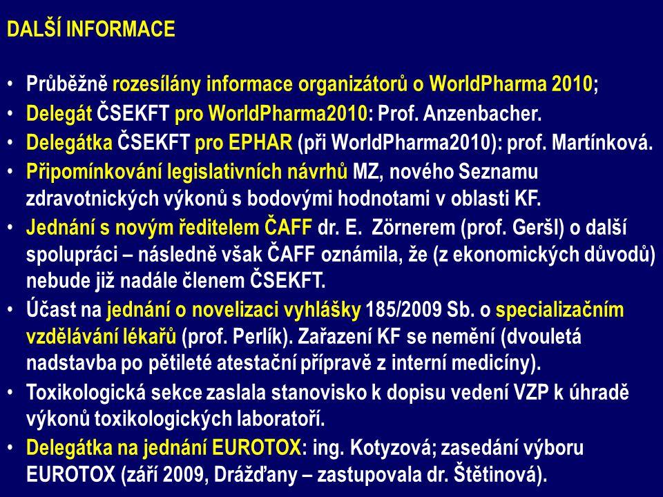 DALŠÍ INFORMACE Průběžně rozesílány informace organizátorů o WorldPharma 2010; Delegát ČSEKFT pro WorldPharma2010: Prof. Anzenbacher.