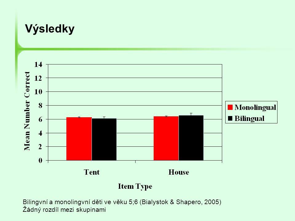 Výsledky Bilingvní a monolingvní děti ve věku 5;6 (Bialystok & Shapero, 2005) Žádný rozdíl mezi skupinami.