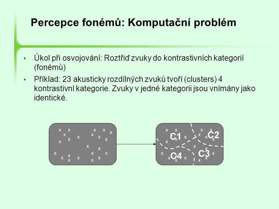 Percepce fonémů: Komputační problém