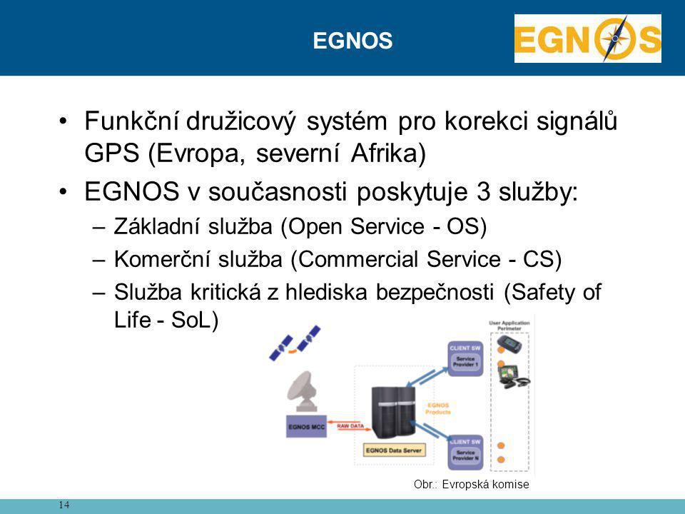 EGNOS v současnosti poskytuje 3 služby: