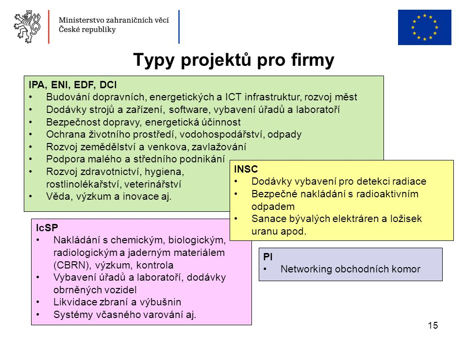 Typy projektů pro firmy