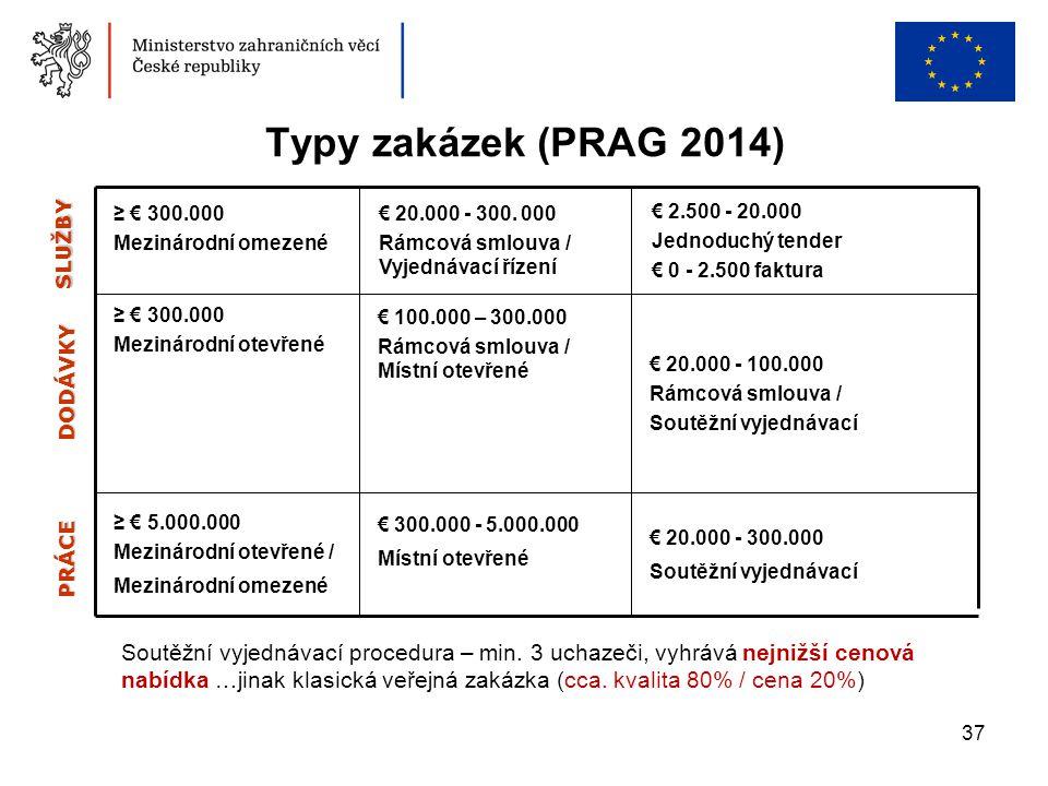 Typy zakázek (PRAG 2014) ≥ € 300.000. Mezinárodní omezené. € 20.000 - 300. 000. Rámcová smlouva / Vyjednávací řízení.