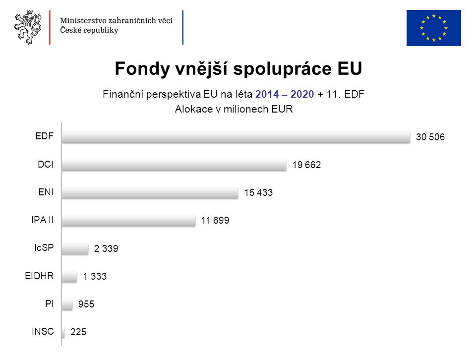 Fondy vnější spolupráce EU