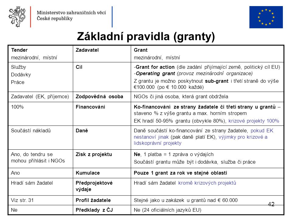 Základní pravidla (granty)
