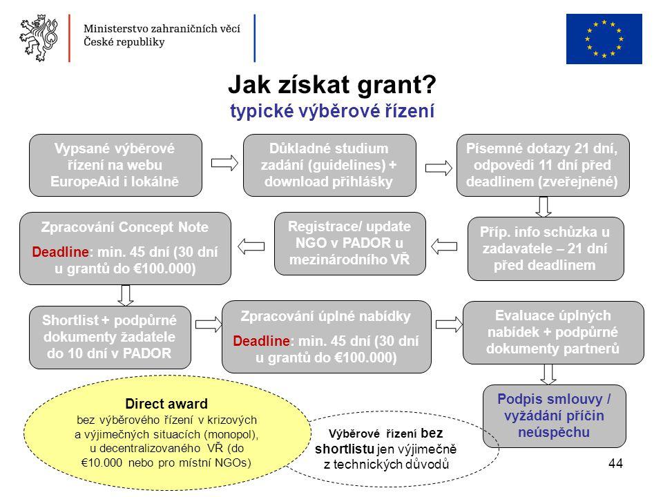 Jak získat grant typické výběrové řízení