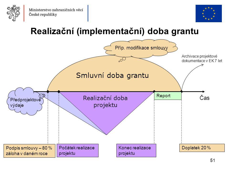 Realizační (implementační) doba grantu