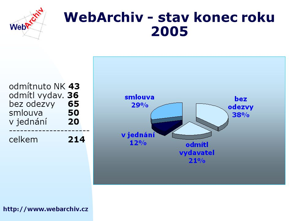WebArchiv - stav konec roku 2005