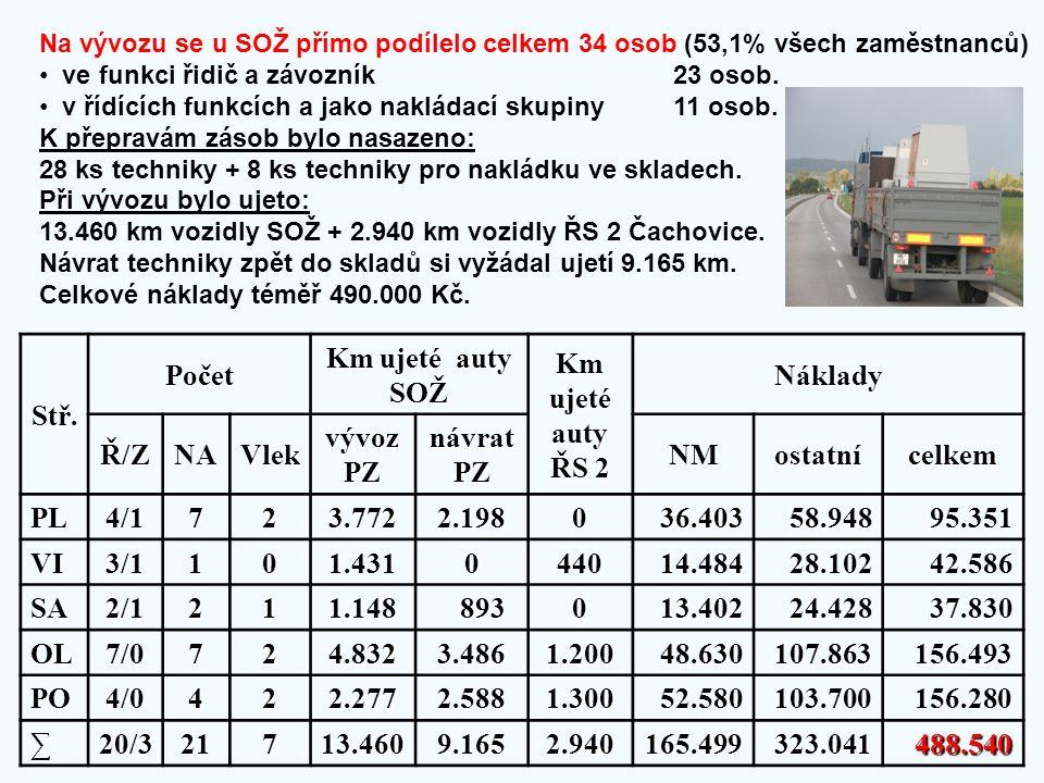 Stř. Počet Km ujeté auty SOŽ Km ujeté auty ŘS 2 Náklady Ř/Z NA Vlek