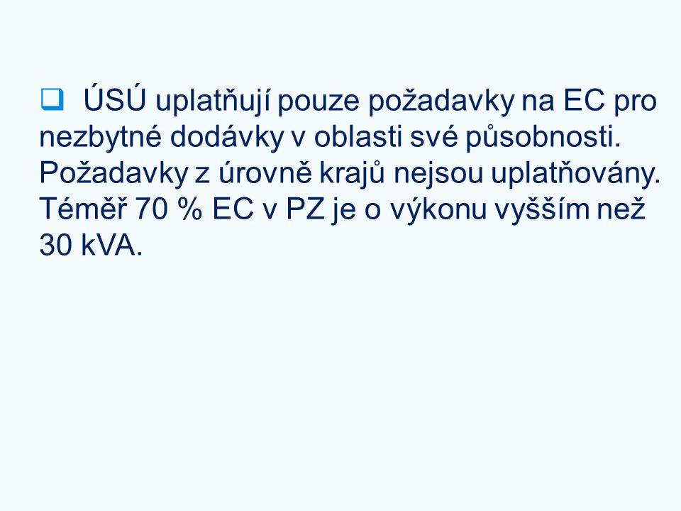 ÚSÚ uplatňují pouze požadavky na EC pro nezbytné dodávky v oblasti své působnosti.