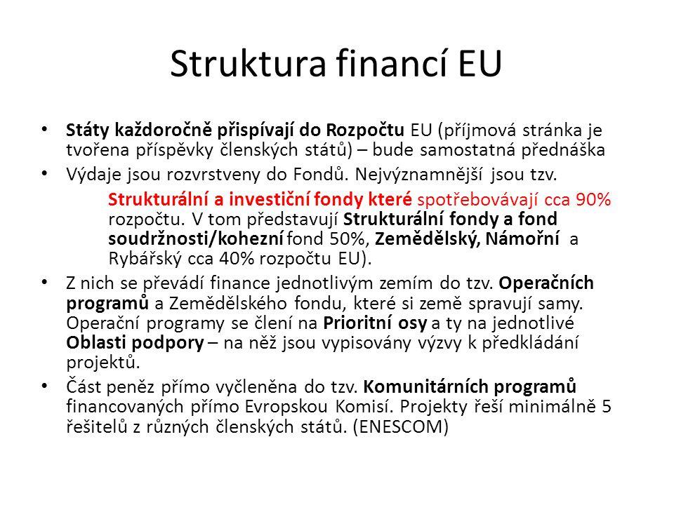Struktura financí EU Státy každoročně přispívají do Rozpočtu EU (příjmová stránka je tvořena příspěvky členských států) – bude samostatná přednáška.
