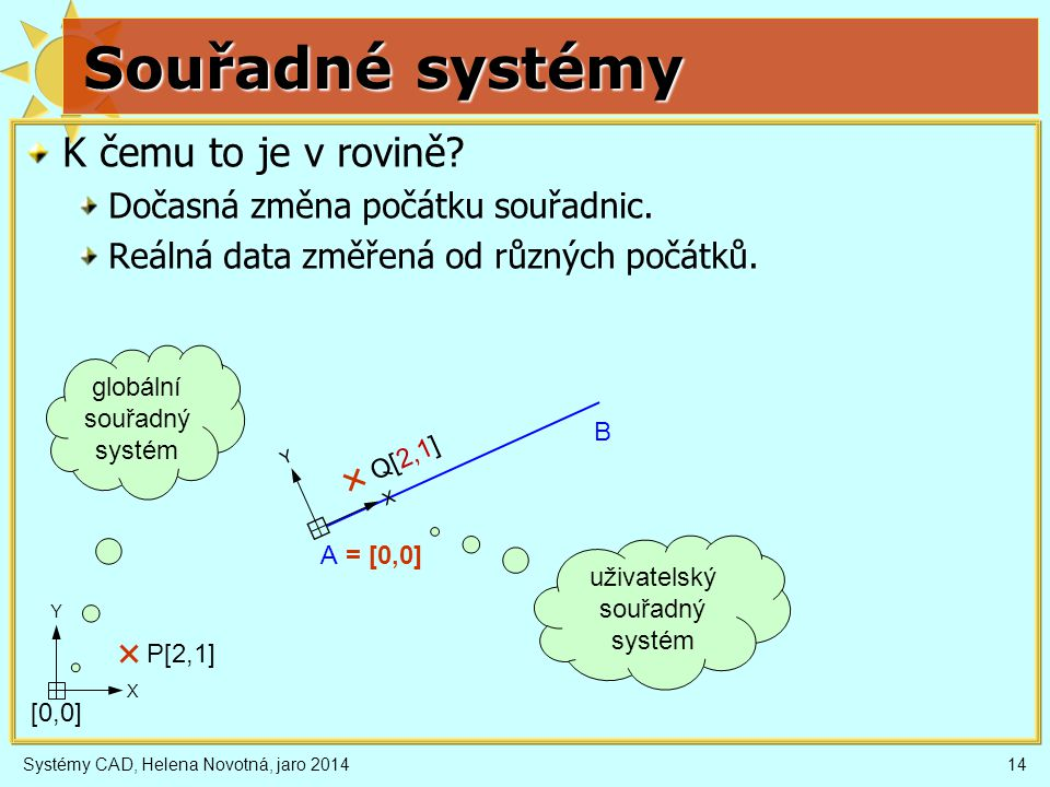 Souřadné systémy K čemu to je v rovině