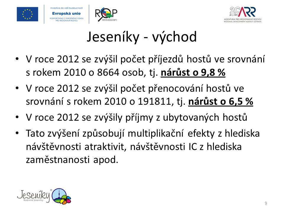Jeseníky - východ V roce 2012 se zvýšil počet příjezdů hostů ve srovnání s rokem 2010 o 8664 osob, tj. nárůst o 9,8 %