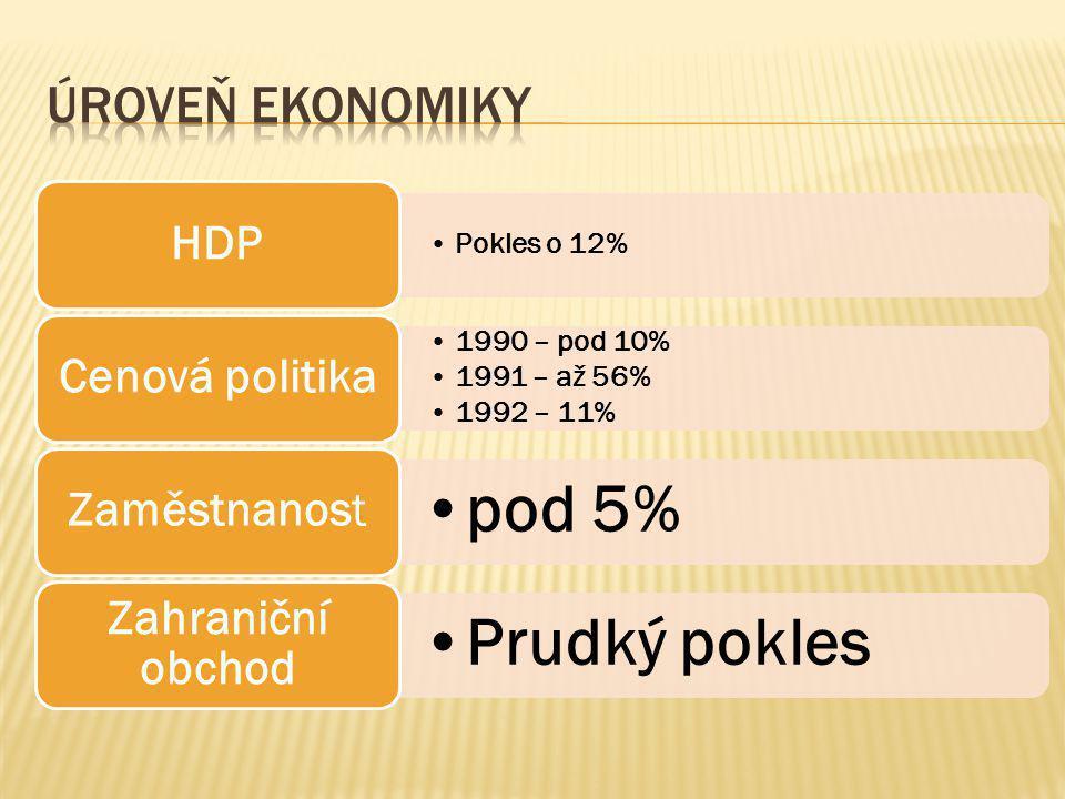 Úroveň ekonomiky Pokles o 12% 1990 – pod 10% 1991 – až 56% 1992 – 11%