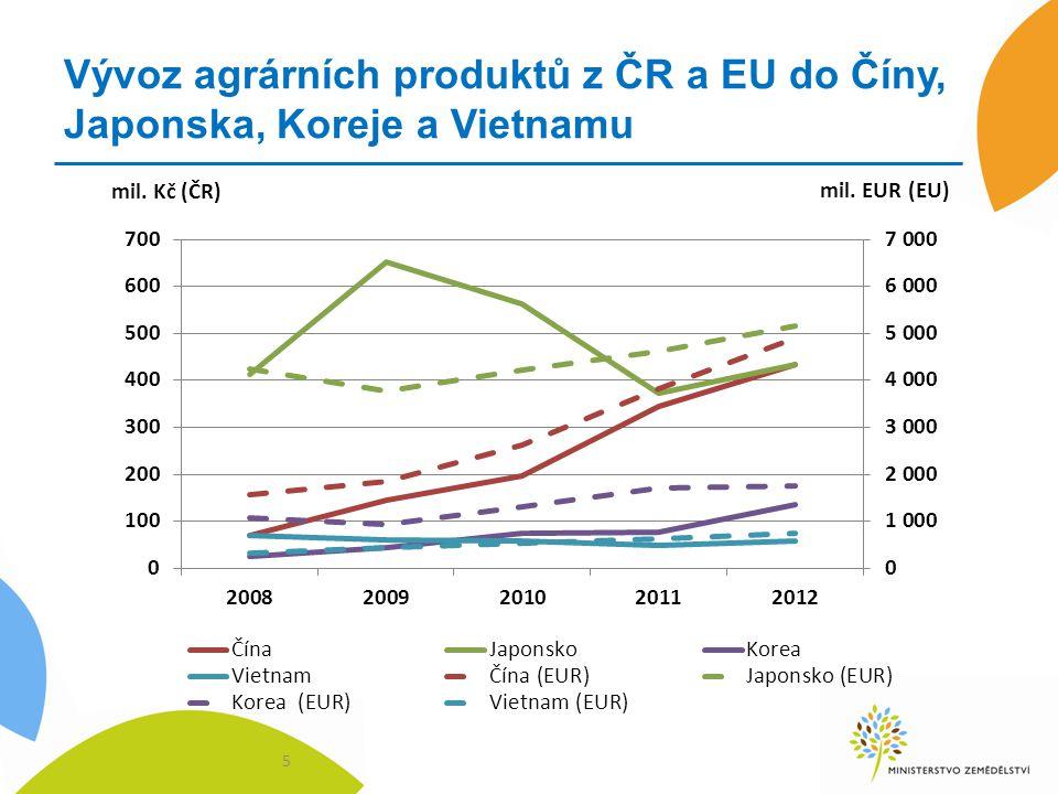 Vývoz agrárních produktů z ČR a EU do Číny, Japonska, Koreje a Vietnamu