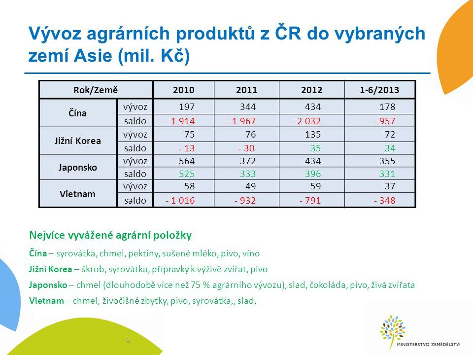 Vývoz agrárních produktů z ČR do vybraných zemí Asie (mil. Kč)