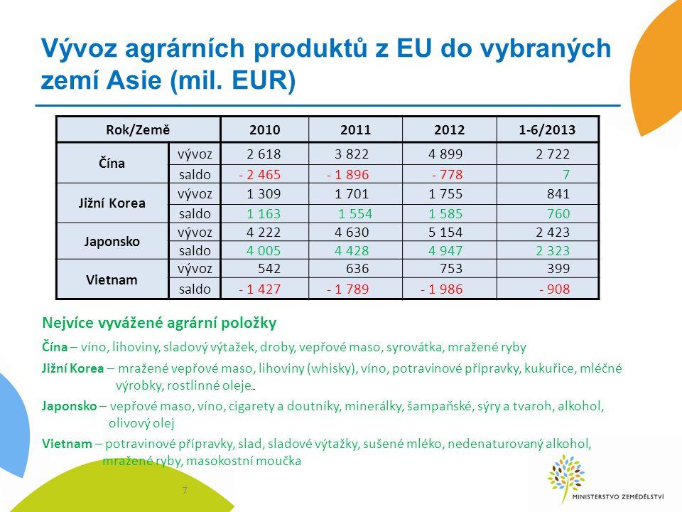 Vývoz agrárních produktů z EU do vybraných zemí Asie (mil. EUR)
