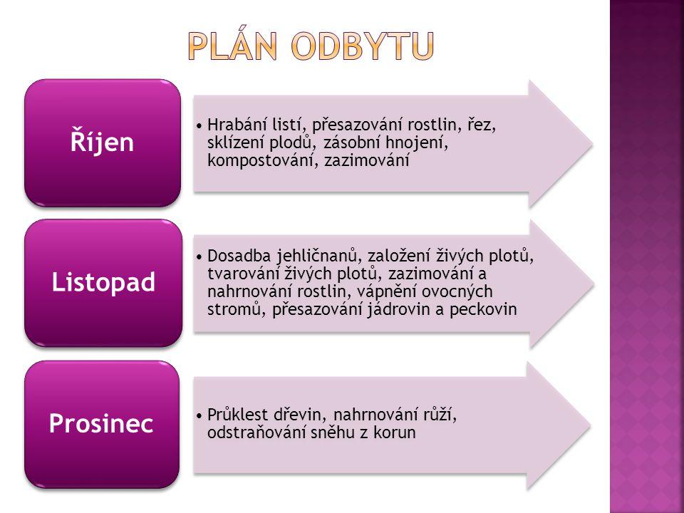Plán odbytu Říjen Listopad Prosinec