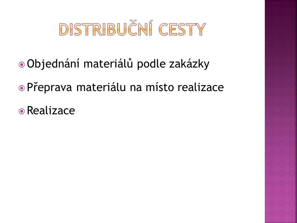 Distribuční cesty Objednání materiálů podle zakázky